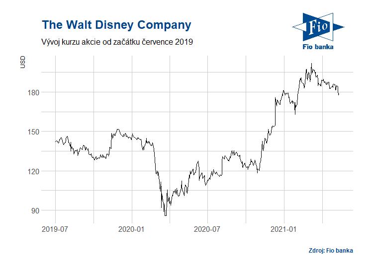 Vývoj akcií The Walt Disney Company
