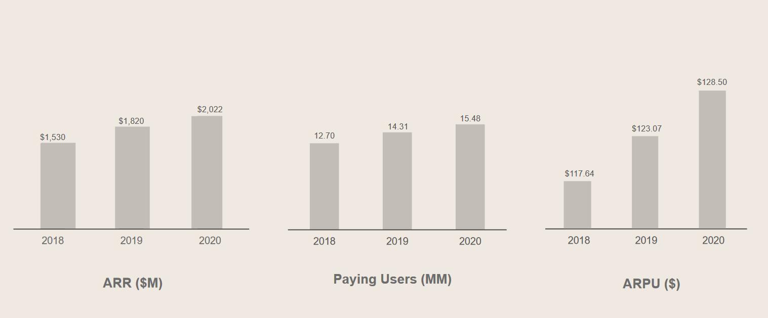 Klíčové ukazatele Dropbox: Opakující se roční tržby v mil. USD (ARR), platící uživatelé v mil. (Paying Users), průměrné tržby na platícího uživatele (ARPU)