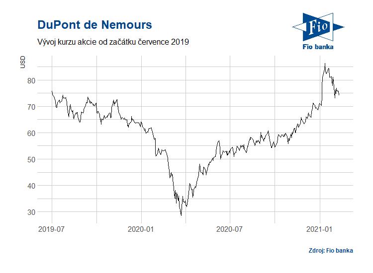 Vývoj akcií společnosti DuPont