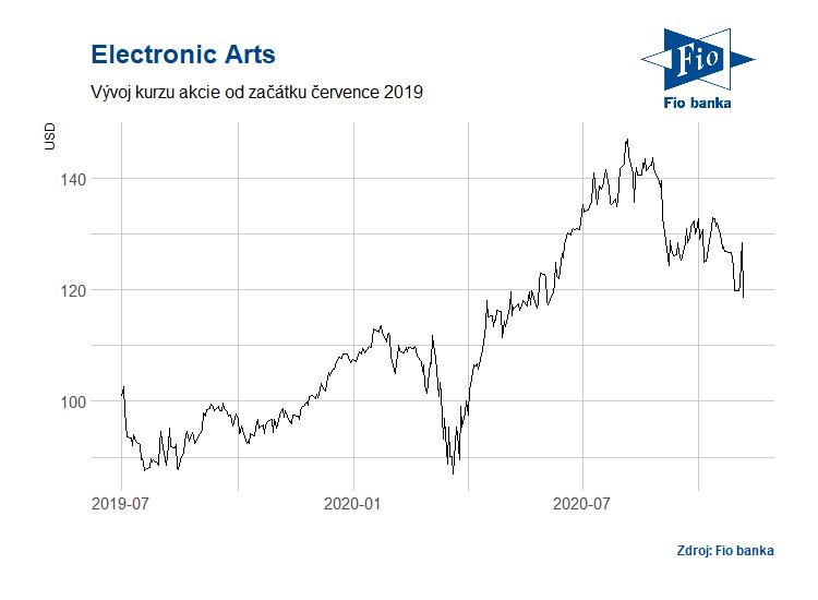 Vývoj akcií Electronic Arts