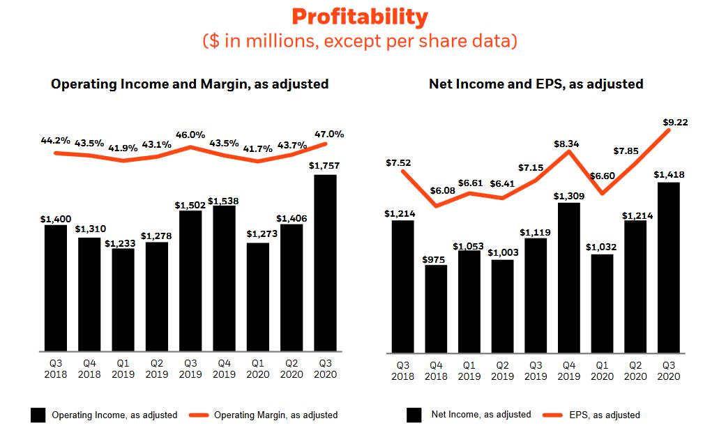 Vývoj provozního zisku a marže (vlevo) a vývoj čistého zisku a očištěného zisku na akcii (vpravo), zdroj: BlackRock
