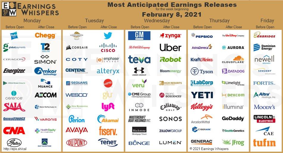 Přehled vybraných firemních výsledků pro tento týden (zdroj: twitter Earnings Whisper)