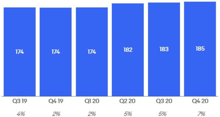 Vývoj aktivních zákazníků společnosti (v mil./ v % meziročné změna) (zdroj: ebay.com)