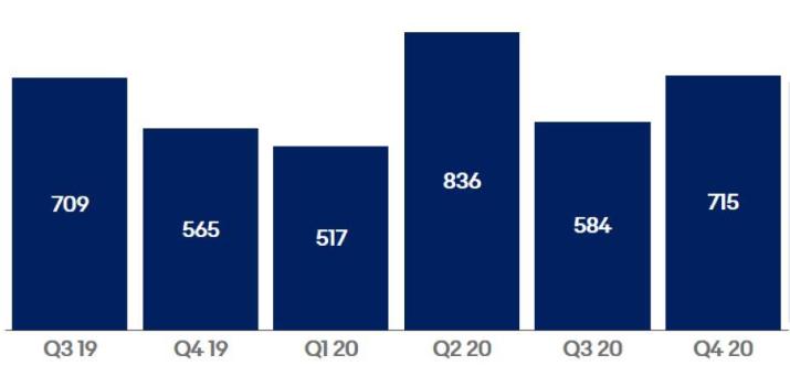 Čtvrtletní vývoj volných peněžních toků (% vyjadřují meziroční změnu) (zdroj: paypal.com)