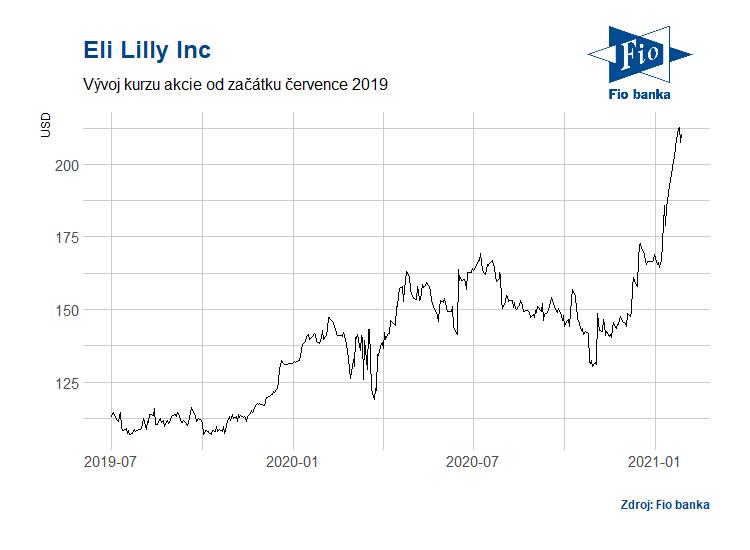 Vývoj akcií společnosti Eli Lilly