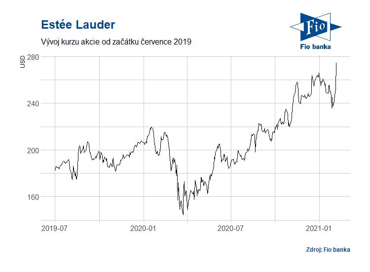 Vývoj akcií společnosti Estée Lauder