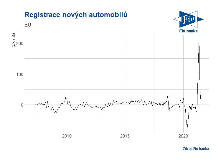 Vývoj registrace nových aut (EU27)