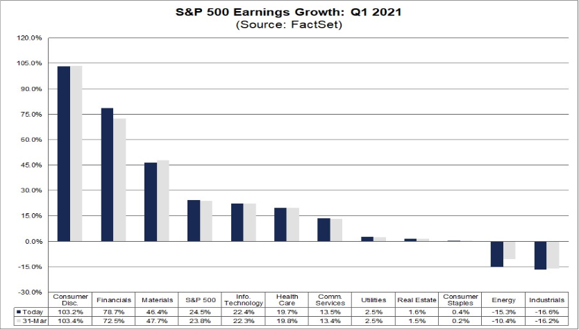 Očekávaná změna ziskovosti jednotlivých sektorů indexu S&P 500, zdroj: FactSet