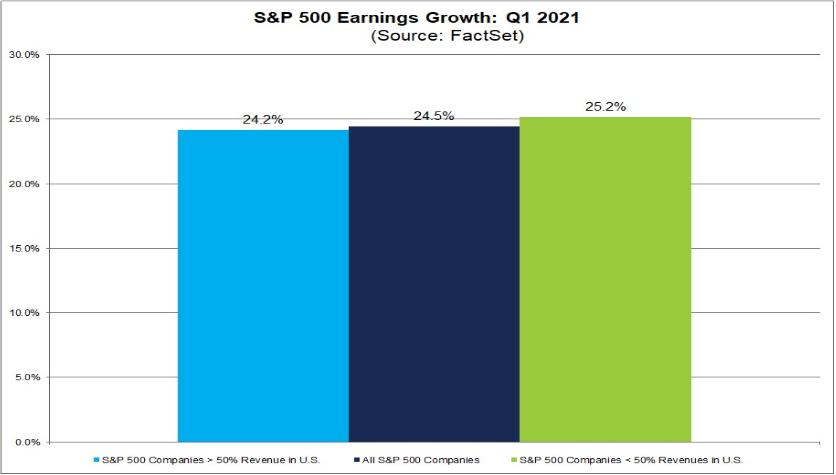 """Od firem s více než 50 % tržeb z USA se očekává menší, 24,2% růst ziskovosti, naopak firmy s větší expozicí na zahraniční trhy by měly reportovat """"až"""" 25,2% pokles zisku."""