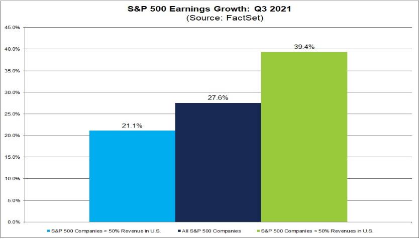 """Od firem s více než 50 % tržeb z USA se očekává menší, 21,1% růst ziskovosti, naopak firmy s větší expozicí na zahraniční trhy by měly reportovat """"až"""" 39,4% růst zisku."""
