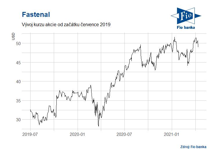 Vývoj akcií společnosti Fastenal