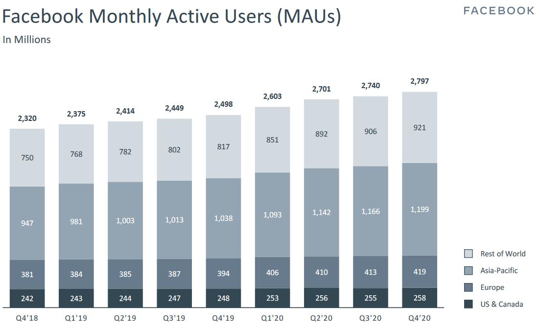 Vývoj měsíčního počtu uživatelů dle regionů. Zdroj: Prezentace společnosti Facebook za 4Q 2020