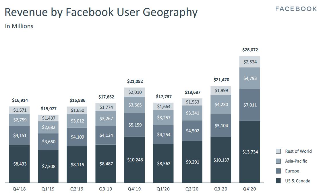 Tržby společnosti Apple za posledních 9 kvartálů, dělené dle regionů. Nejvěší podíl si stále drží Severní Amerika, následuje Evropa, Asie a Pacifik a zbytek světa. Zdroj: Prezentace společnosti Facebook za 4Q 2020
