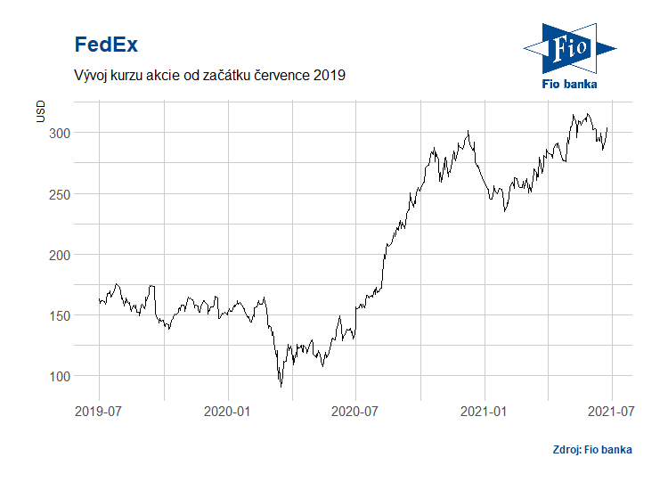 Vývoj akcií společnosti FedEx