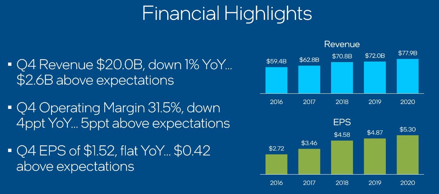 Vývoj výnosů a čistého zisku na akcii v čase, zdroj: Intel