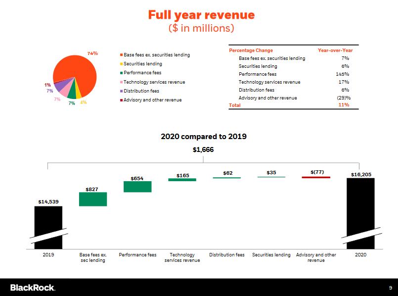 Struktura celoročních výnosů společnosti BlackRock za rok 2020