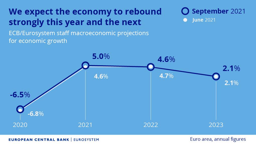 Zářijová prognóza růstu HDP, zdroj: Twitter ECB