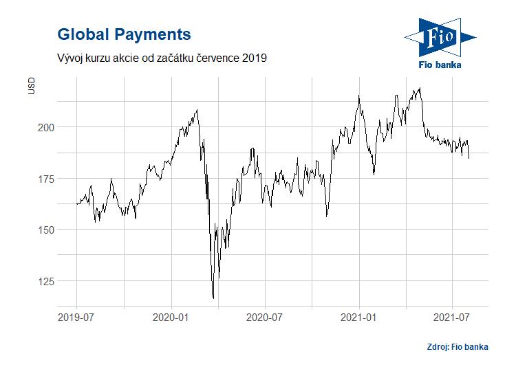 Vývoj akcií společnosti Global Payments