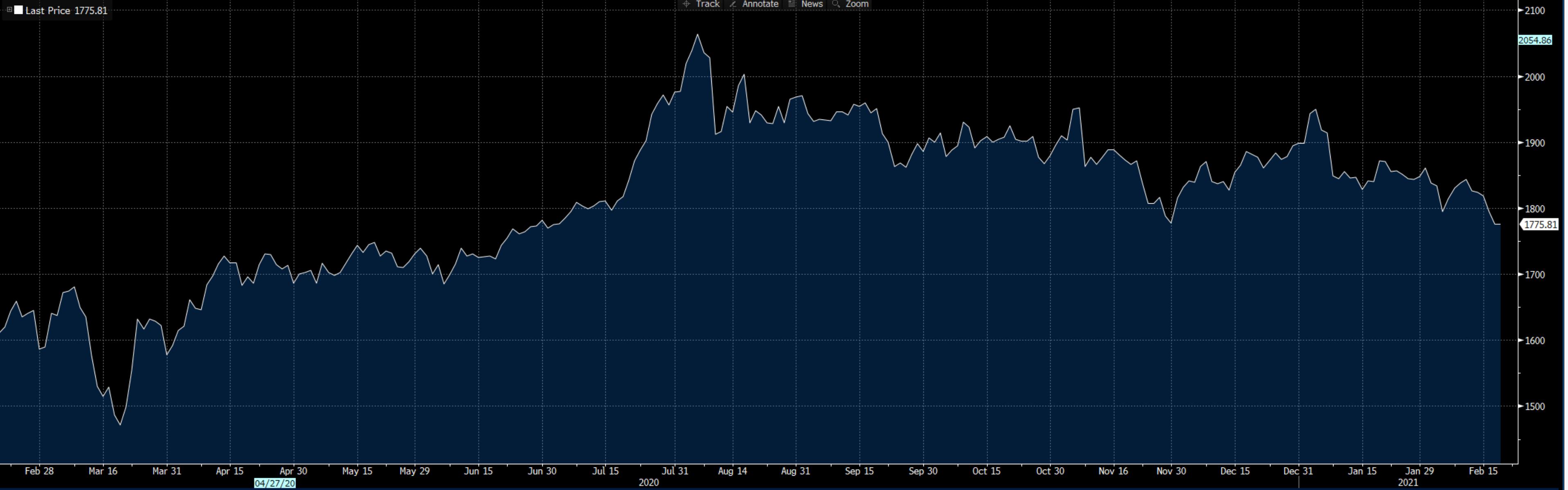 Roční vývoj ceny zlata (zdroj: Bloomberg)