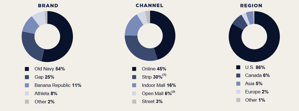 Dělení tržeb společnosti GAP dle značky, prodejního kanálu a regionu. Lze vidět, že největší podíl na tržbách mají značky Old Navy, GAP, Banana Republic a Athleta. U prodejních kanálů si lze tento rok všimnou již výše zmíněného významného vlivu online prodejů. Z dělení tržeb dle regionů plyne, že zásadní podíl nese USA.