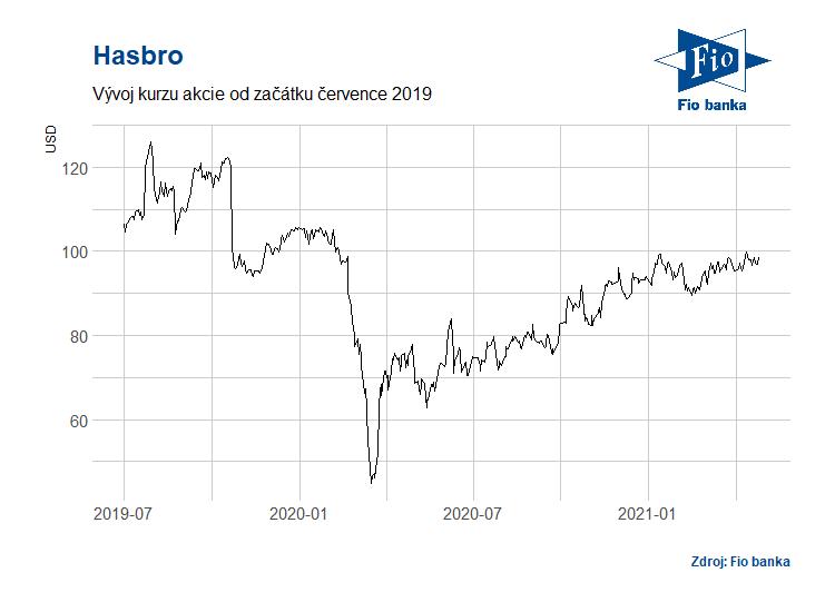 Vývoj akcií společnosti Hasbro