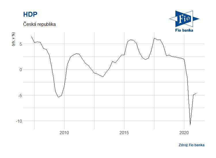 Vývoj HDP ČR