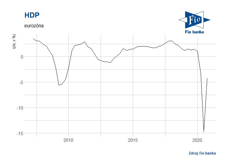 Vývoj HDP v Eurozóně