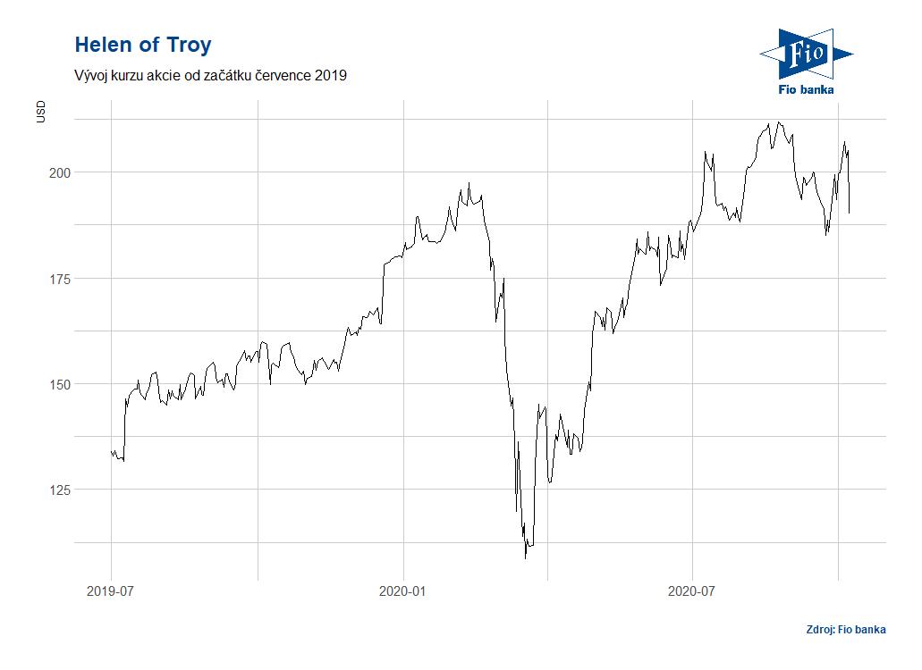 Vývoj akciíí Helen of Troy