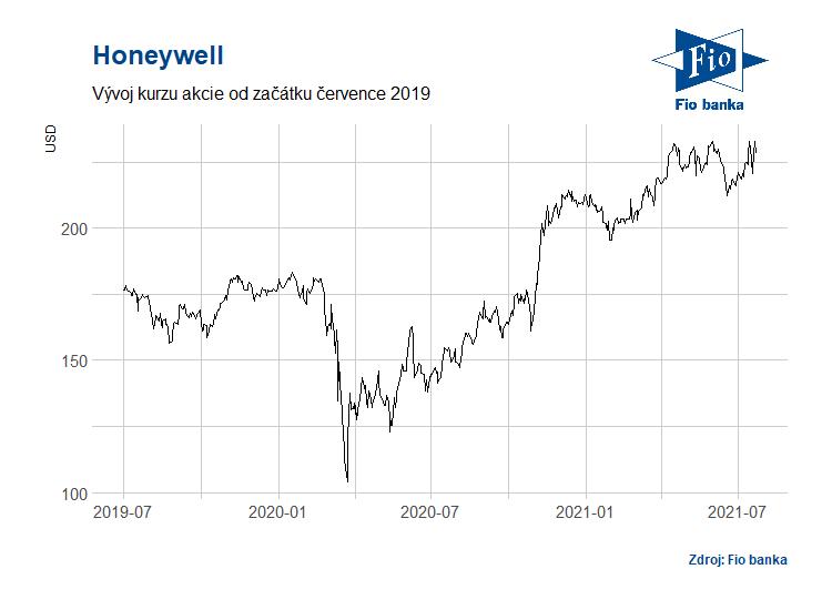 Vývoj akcií společnosti Honeywell