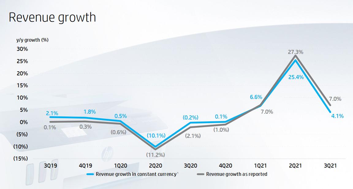 Vývoj tempa růstu tržeb HP, zdroj: Prezentace HP