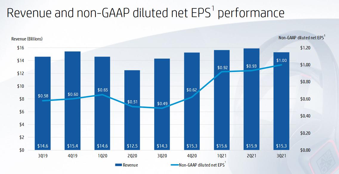 Vývoj tržeb a zisků HP, zdroj: Prezentace HP