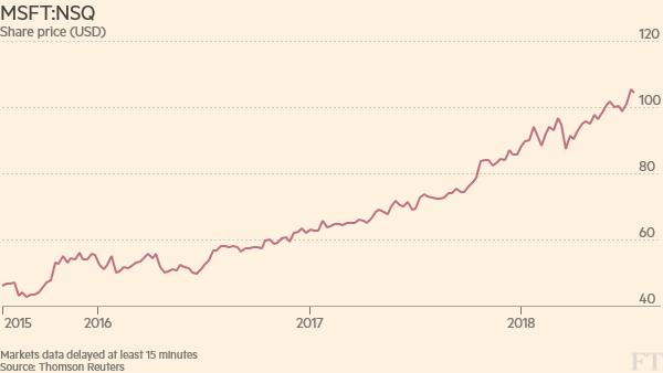 Vývoj ceny akcií Microsoftu
