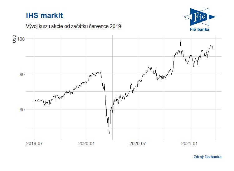 Vývoj akcií společnosti IHS Markit