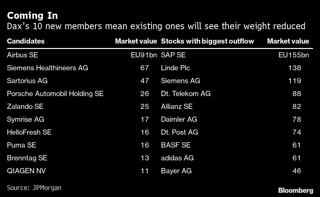 Obrázek z Bloombergu ukazuje 10 pravděpodobných kandidátů na vstup do indexu DAX dle JPMorgan a jejich tržní kapitalizaci. V pravé části obrázku jsou uvedeny současné společnosti indexu DAX, které začlenění nových společností a následné nové rozložení váh v indexu dle odhadů JPMorgan nejvíce postihne.