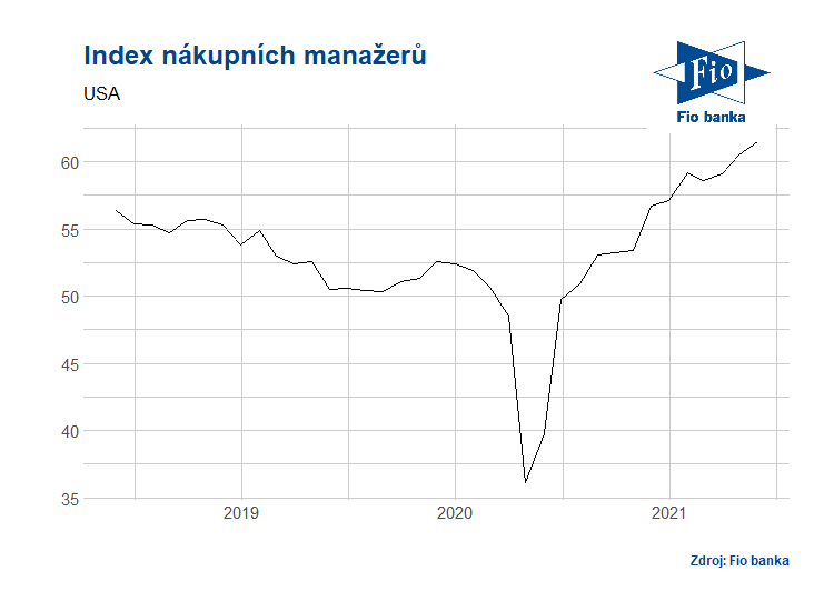Vývoj indexu nákupních manažerů Markit v USA