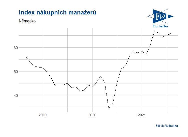 Vývoj indexu nákupních manažerů v Německu