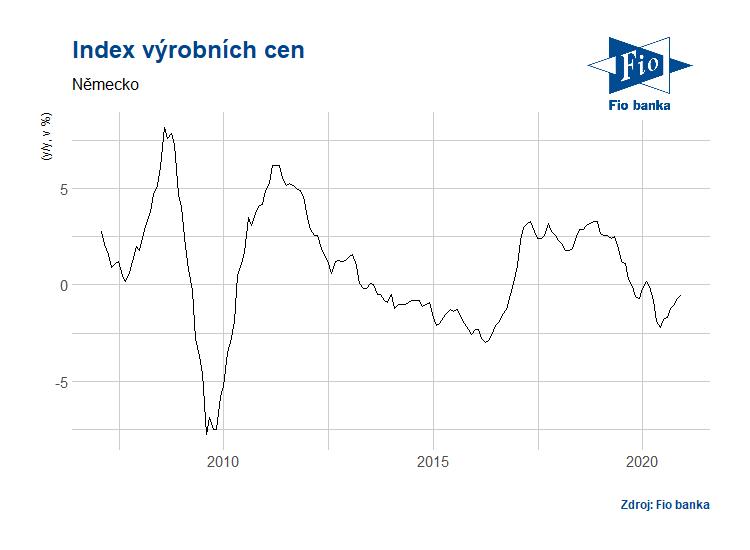 Vývoj indexu PPI v Německu