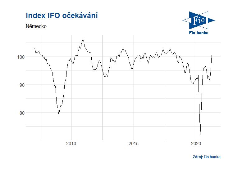 Vývoj indexu očekávání IFO
