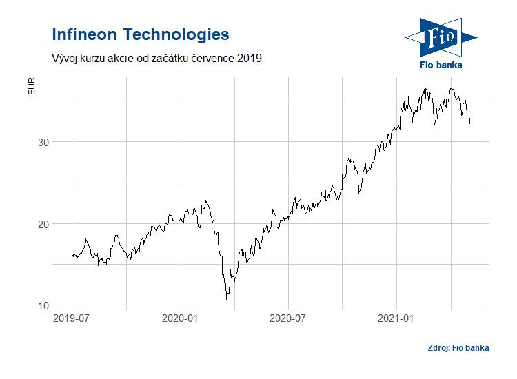 Vývoj akcií společnosti Infineon Technologies