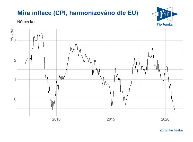 Vývoj míry inflace dle CPI v Německu