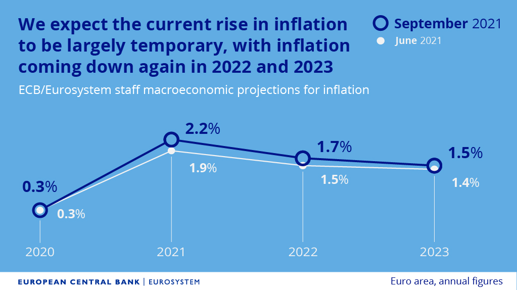 Zářijová prognóza inflace, zdroj: ECB