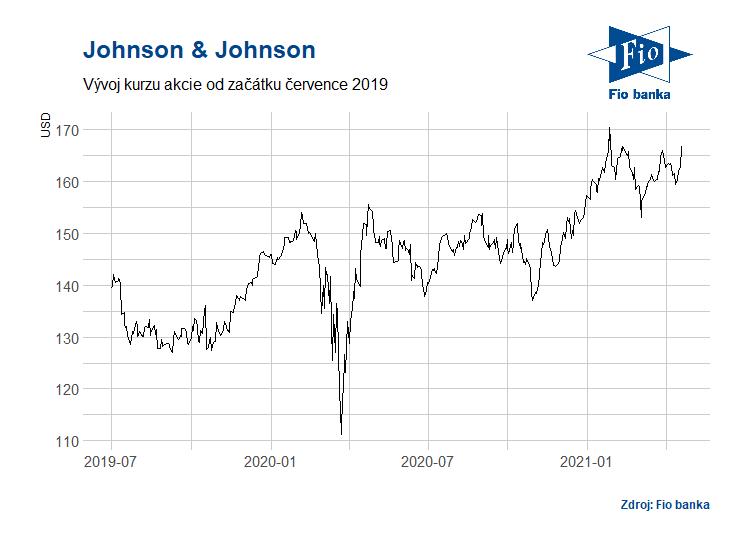 Vývoj akcií společnosti Johnson & Johnson