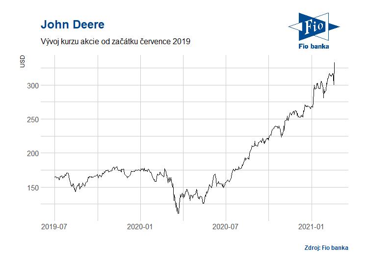 Vývoj akcií společnosti John Deere