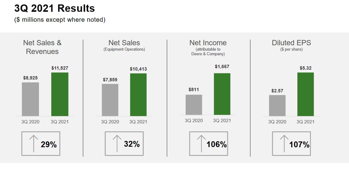 Výsledky společnosti John Deere za 2Q v grafické podobě, zdroj: prezentace k výsledkům John Deere