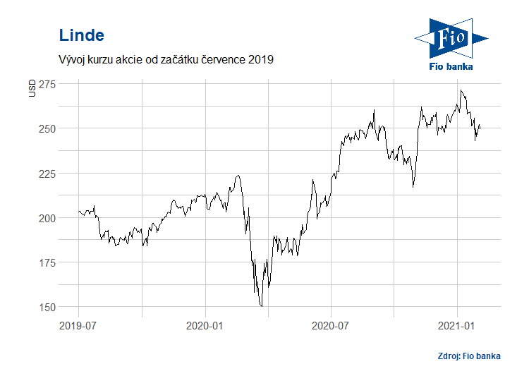 Vývoj akcií společnosti Linde