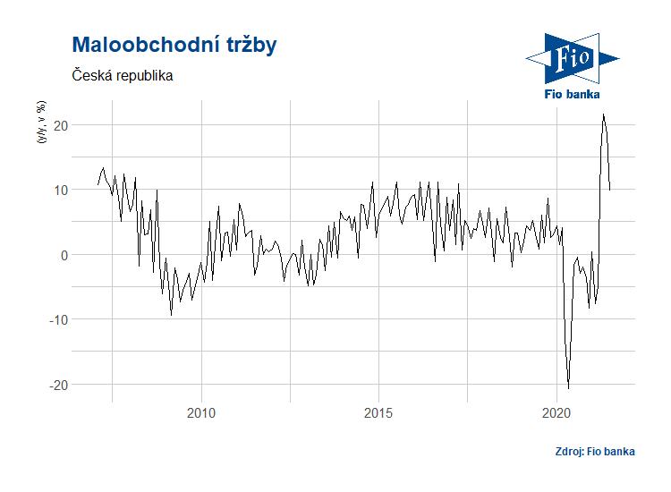Vývoj maloobchodních tržeb v ČR