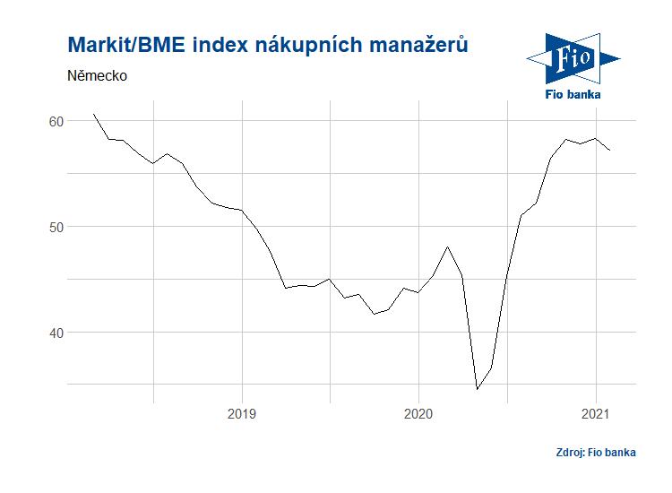 Vývoj Markit/BME indexu nákupních manažerů v Německu