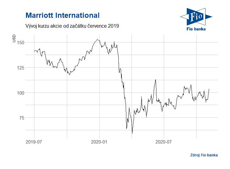 Vývoj akcií společnosti Marriott International