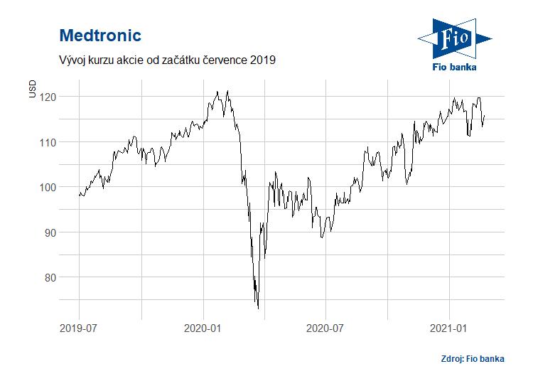Vývoj akcií společnosti Medtronic