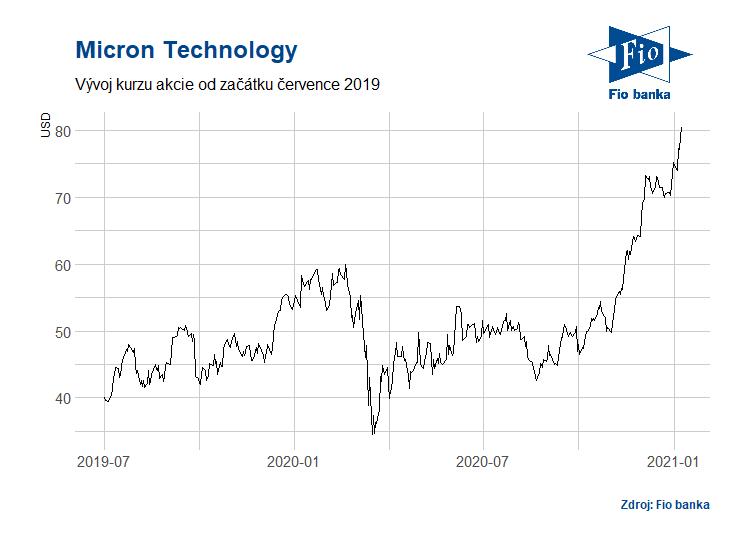 Vývoj akcií společnosti Micron Technology